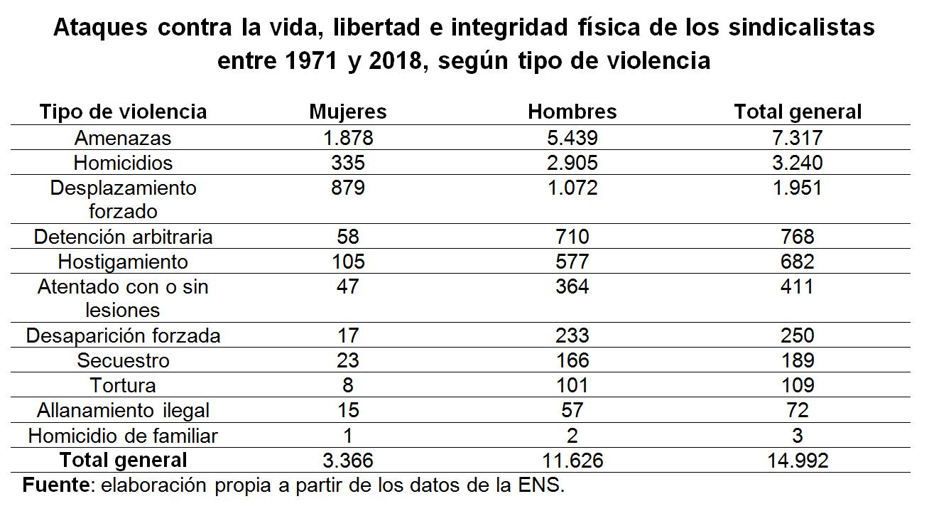 Datos asesinatos en Colombia