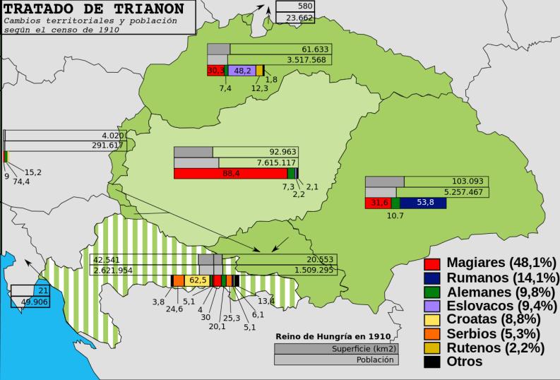 Cambios territoriales como consecuencia del Tratado de Trianon y fuente de descontento popular aprovechado por la extrema derecha en Hungría, incluido Jobbik. Autor:  Rowanwindwhistler, 20/05/2010. Fuente: Wikimedia Commons