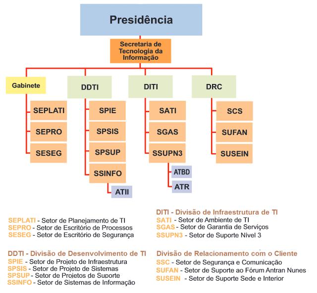 Organograma da TI do TRT Ceará