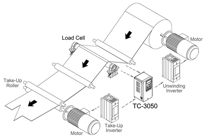 Tension Control system, Edge Position Control system, DC