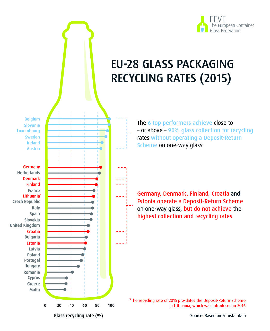 hight resolution of the best performing glass drs country is germany but more than 80 of the total glass recycled is collected through the established bottle bank system and