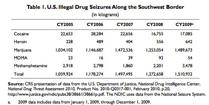 Southwest Border Region: Illicit Drug Trade Between US And Mexico