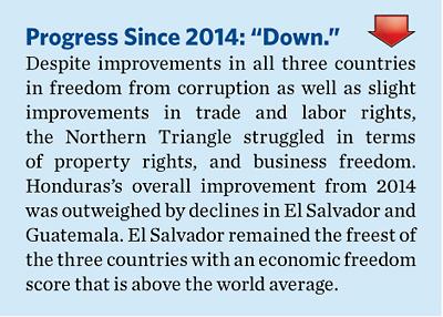 2015EconomicFreedomGlobalAgendabyRegionCentralandSouthAmerica3