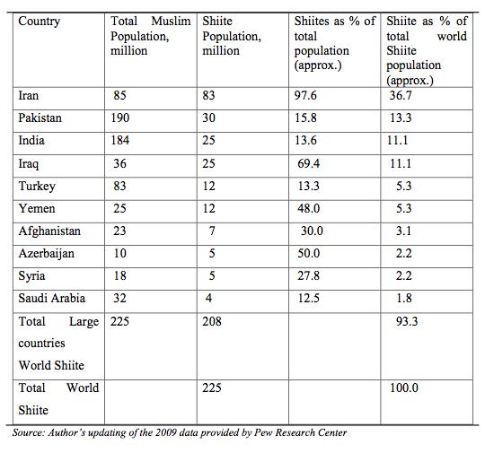 Table: World's ten largest Shiite communities