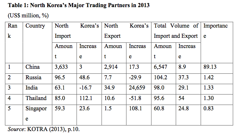 Table 1: North Korea's Major Trading Partners in 2013