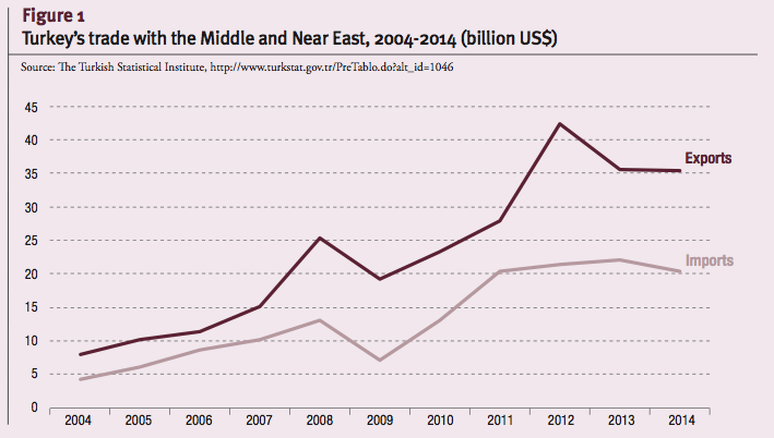 Turkey's trade with the Middle and Near East, 2004-2014 (billion US$)