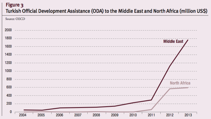 Turkish Official Development Assistance (ODA) to the Middle East and North Africa (million US$)