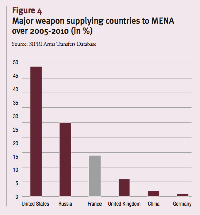 Major weapon supplying countries to MENA over 2005-2010 (in %)