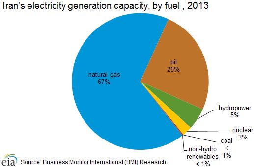 electricity_generation_fuel