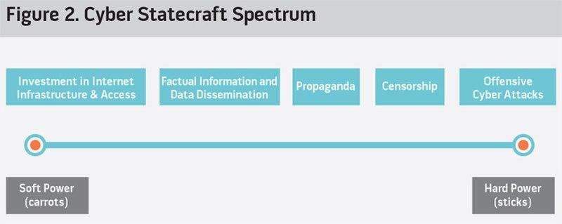 Cyber Statecraft Spectrum