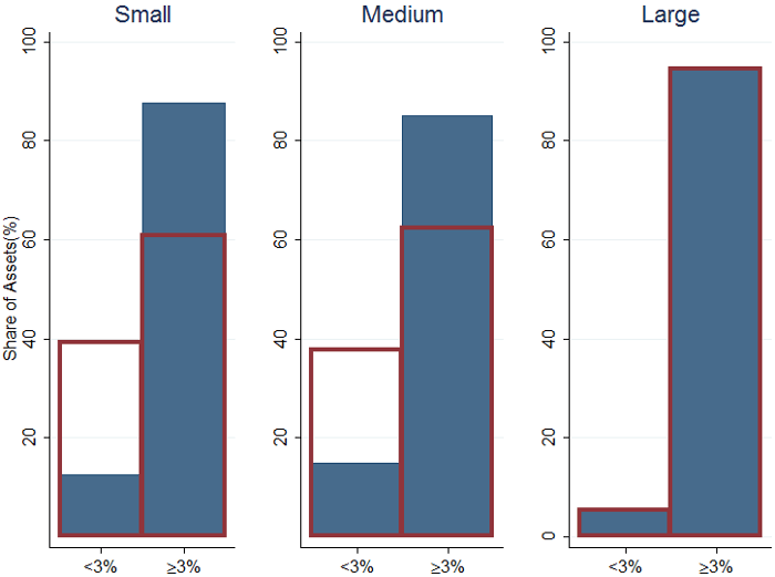 Figure 1b. Distribution of banks before and after stress test, share of assets, %