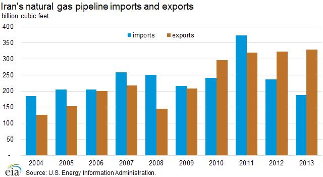 natural_gas_imports_exports