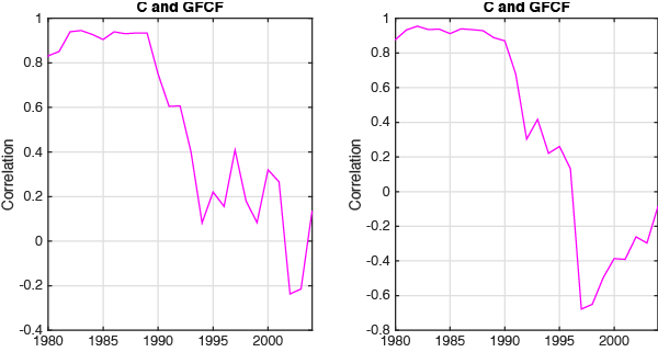Notes: The left-column graph represents the correlation of annual growth rates. The right-column graph reports the correlation of HP-filtered log annual values. 'C' stands for household consumption; 'GFCF' stands for gross fixed capital formation, which measures investment.