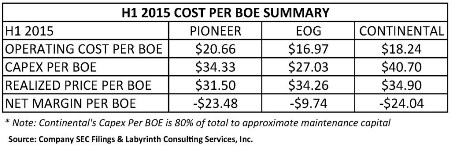 Table 1. First half (H1) 2015 cost per barrel of oil equivalent summary for Pioneer, EOG and Continental. Source: Company SEC filings and Labyrinth Consulting Services, Inc.