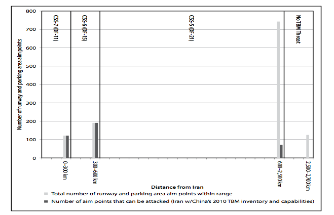 Figure 6. Iran's ability to attack runways and parked aircraft as a function of range if it had China's 2010 TBM inventory. (From author's analysis using Chinese TBM capabilities reported in table 2 and airfield locations from the Department of Defense's Automated Air Facility Information File.)