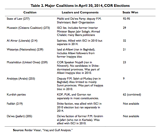 Table 2. Major Coalitions in April 30, 2014, COR Elections