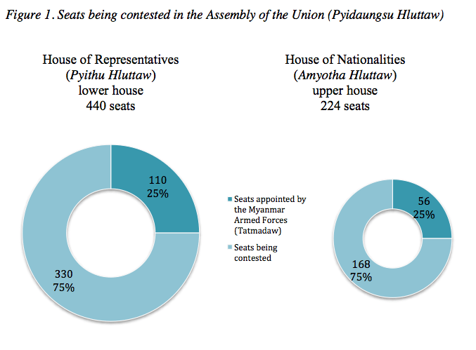Figure 1. Seats being contested in the Assembly of the Union (Pyidaungsu Hluttaw)