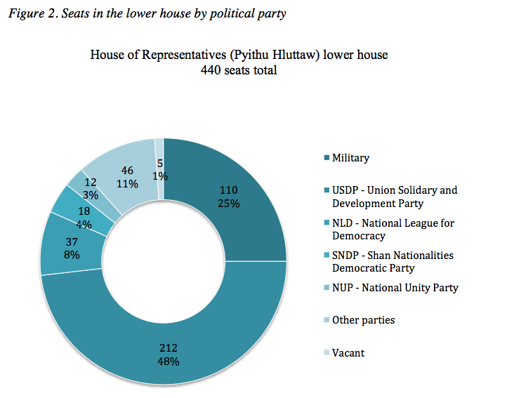 Figure 2. Seats in the lower house by political party