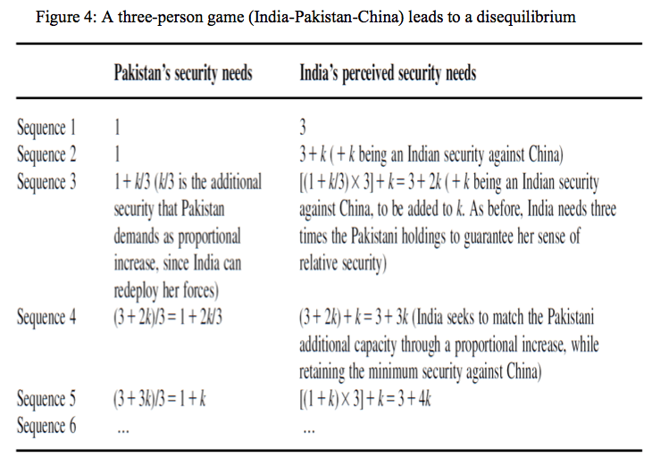 Figure 4: A three-person game (India-Pakistan-China) leads to a disequilibrium