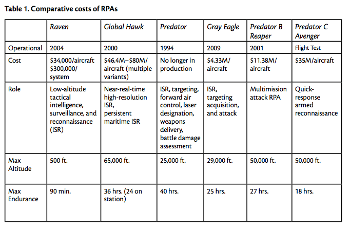 Table 1. Comparative costs of RPAs