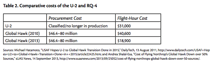 Table 2. Comparative costs of the U-2 and RQ-4