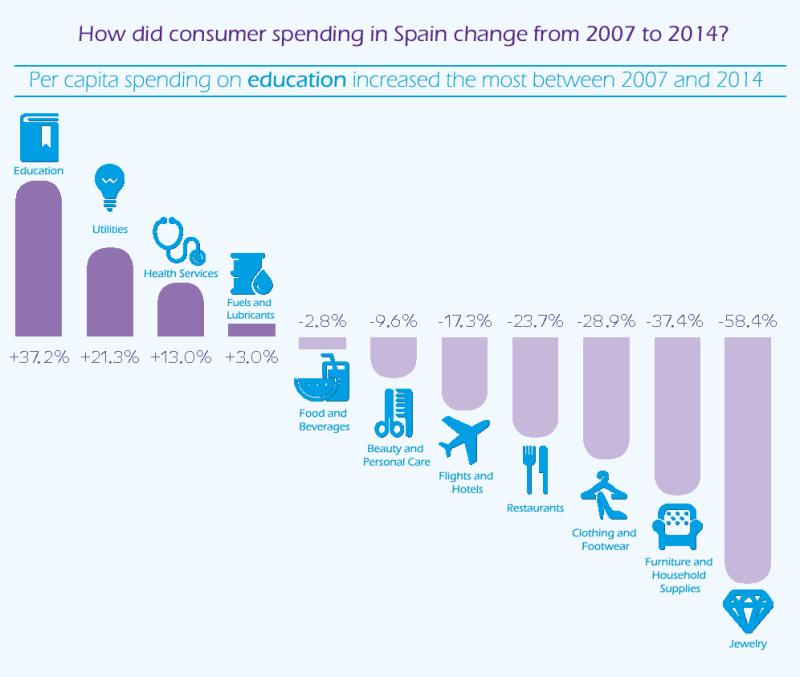 Spending in Spain. Source: IESE