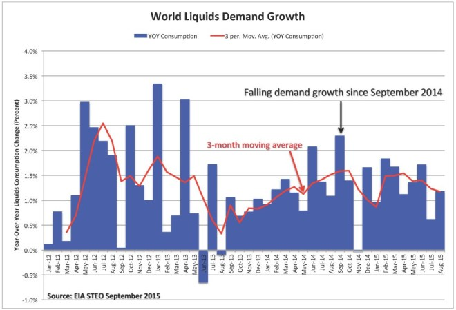 Figure 3. World liquids demand growth. Source: EIA and Labyrinth Consulting Services, Inc.