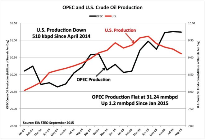 Figure 4. OPEC and U.S. crude oil production. Source: EIA and Labyrinth Consulting Services, Inc.