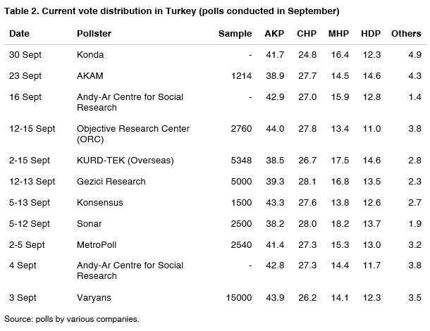 02_vote_Turkey_september_2015