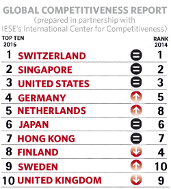 singapore s economic competitiveness Singapore has slipped one spot to be ranked the world's fourth most competitive economy, dragged a little lower by a weak global economy and relatively slow progress of economic restructuring at home.