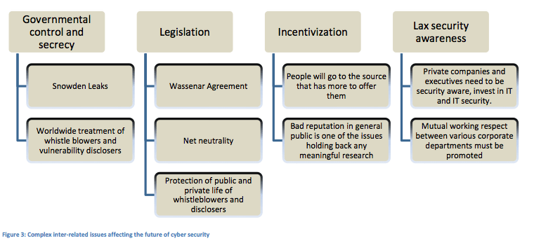 Figure 3: Complex inter-related issues affecting the future of cyber security