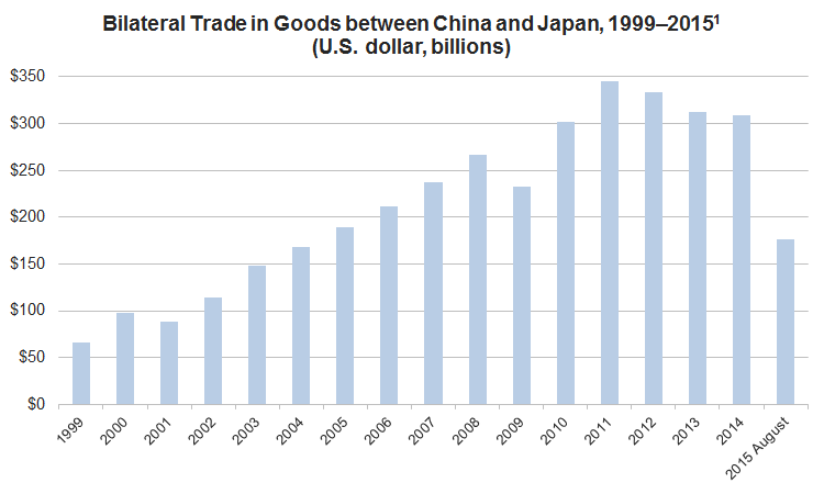 china_japan_bilateral_trade_in_goods_1