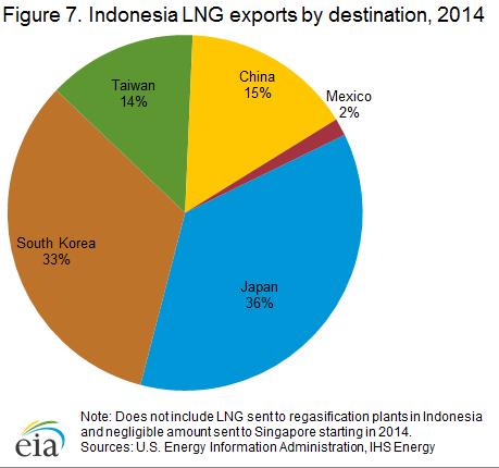lng_exports_destination