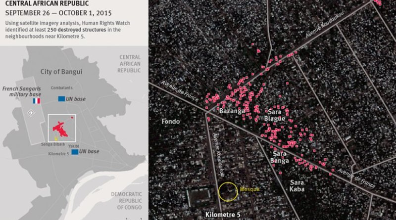 Destruction of building in Bangui, Central African Republic. Source: Human Rights Watch