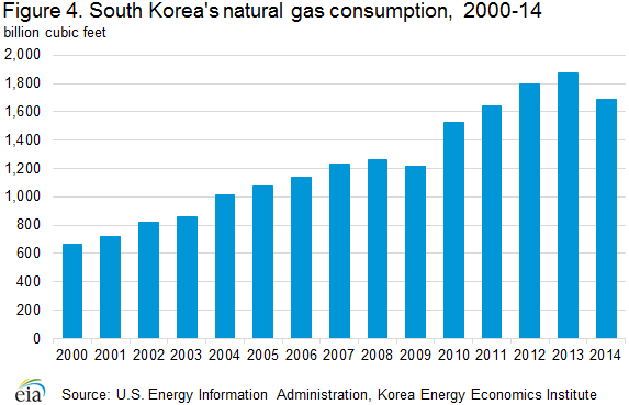 natural_gas_consumption