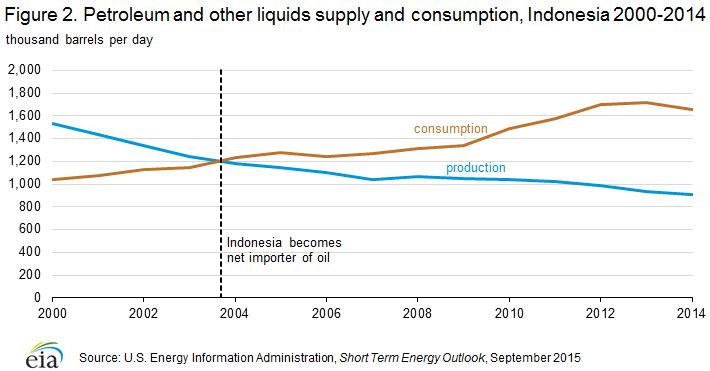 petroleum_supply_consumption