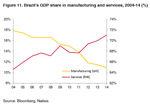011-Brazil-GDP-manufacturing-services