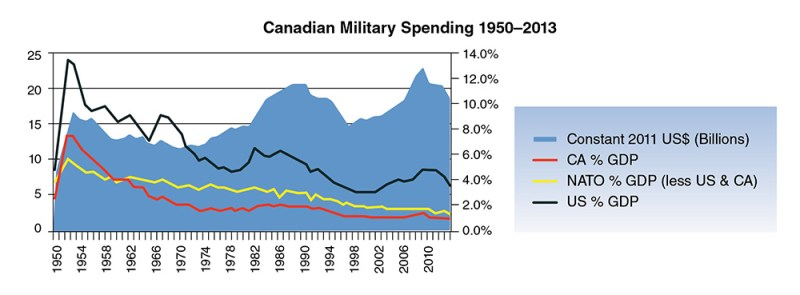 Figure 1 – Data compiled from Stockholm International Peace Research Institute
