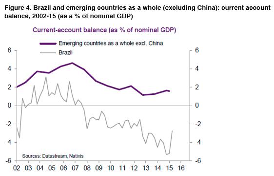 04-Brazil-emerging-countries-2002-2015