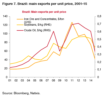 07-Brazil-main-exports