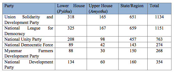 Table (1): Candidates fielded by Non-ethnic Based Parties in the 2015 Elections