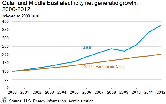 electricity_net_generation