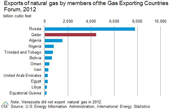exports_natural_gas_gecf
