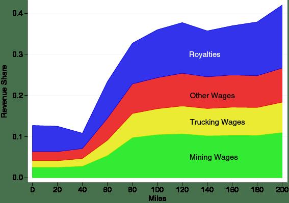 Figure 3.  Revenue decomposition by distance