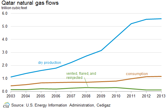 natural_gas_flows