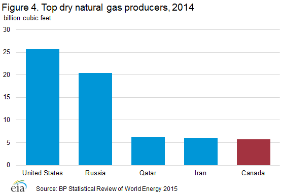 natural_gas_producers