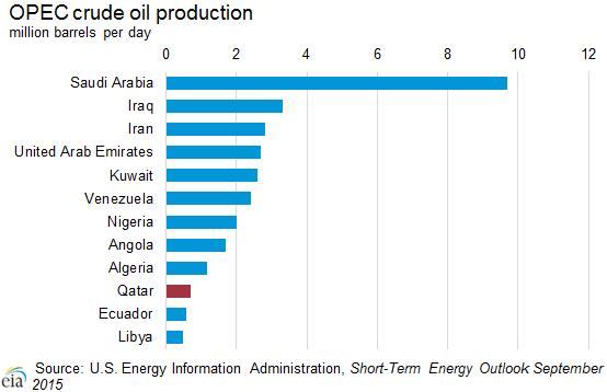 opec_crude_oil_production