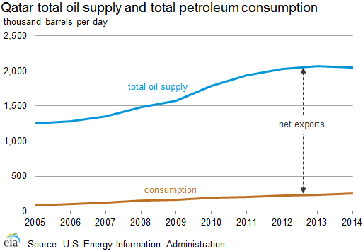 supply_production_consumption