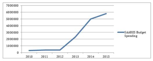 Figure 2. SAARES Budget: 2010-2015
