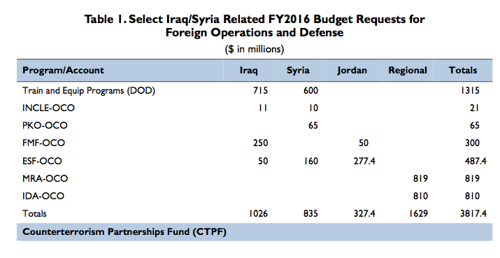 Table 1. Select Iraq/Syria Related FY2016 Budget Requests for Foreign Operations and Defense